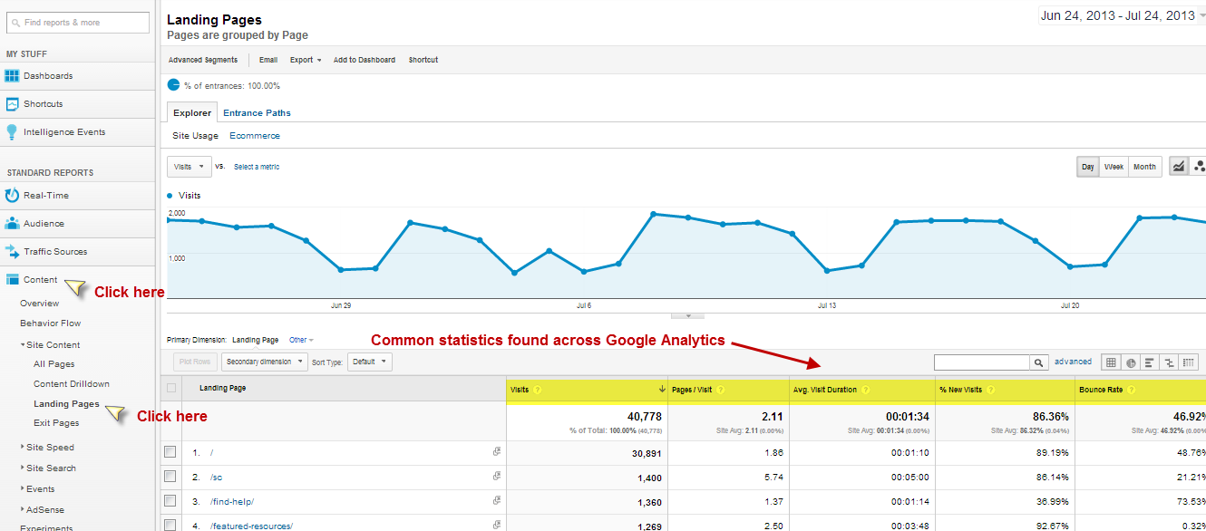 More useful analytics found throughout the Google Analytics Reporting Sections